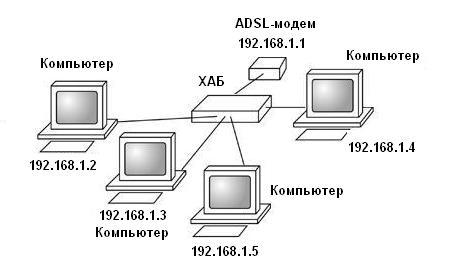 Домашняя сеть, вариант №1